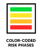 Link to color-coded risk phases